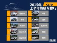 2015年上半年国内热销SUV/轿车/MPV排行
