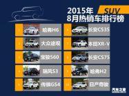 2015年8月国内热销SUV/轿车/MPV排行榜